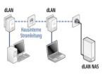 Fernsehen und Daten speichern �bers Stromnetz Festplatte dLAN NAS: So einfach sollen Daten �ber das heimische Stromnetz gesichert werden.