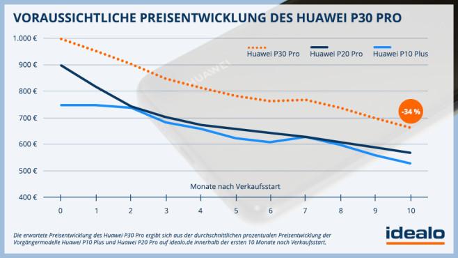 Huawei P30 Pro Preisprognose©idealo