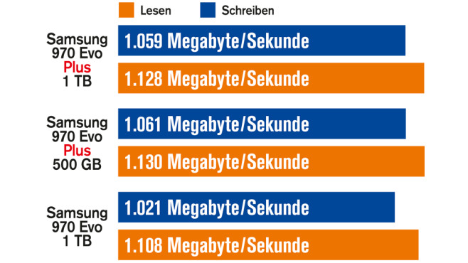 Kopiertempo: Samsung 970 Evo Plus ist marginal schneller als die 970©COMPUTER BILD