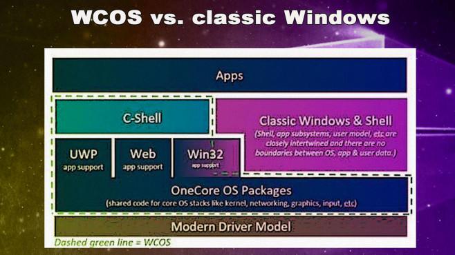 Windows 10X: So plant Microsoft die Zukunft von Windows Anders als beim klassischen Windows setzt Microsoft bei Windows Core OS (WCOS) auf eine Art Baukastensystem, um möglichst schnell und einfach angepasste Windows-Versionen für verschiedene Anwendungsfälle zu produzieren.©Microsoft; ZDNet