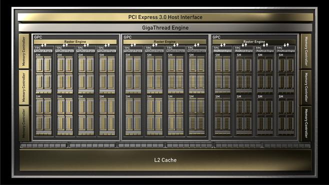 GeForce GTX 1660 Ti: 1.536 Kerne©Nvidia