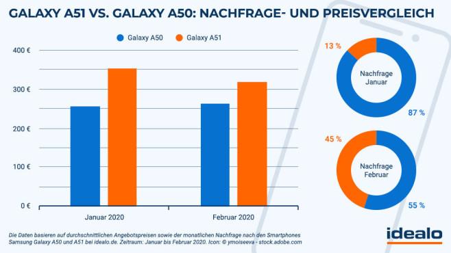Studie zum Kaufinteresse bei Galaxy A50 und A51©Idealo