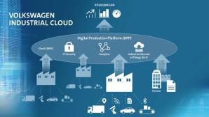 Volkswagen Industrial Cloud©VW