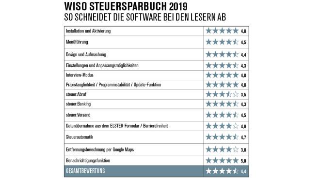 WISO Steuersoftware 2019: Auswertung©COMPUTER BILD