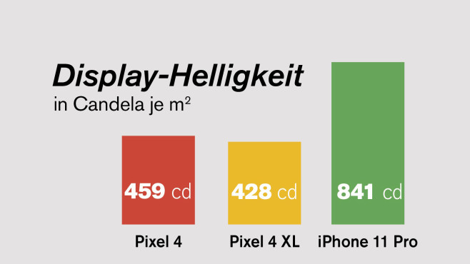 Google Pixel 4: Display-Helligkeit im Test©COMPUTER BILD