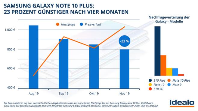 Idealo-Preisanalyse zum Galaxy Note 10 Plus©COMPUTER BILD