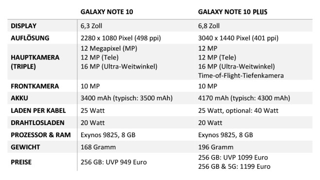 Samsung Galaxy Note 10 vs. 10 Plus © COMPUTER BILD