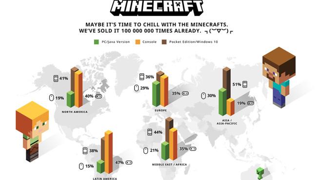 Minecraft Sales©Mojang