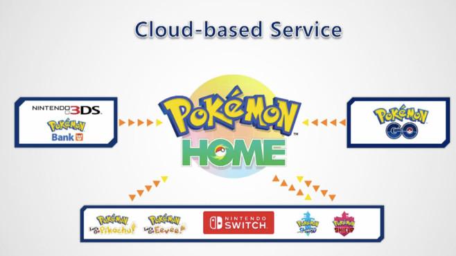 Pokémon Home©The Pokémon Company