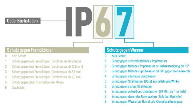 IP-Schutzklasse Übersicht©COMPUTER BILD