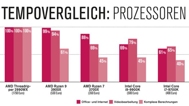 Tets: AMD Ryzen 9 3900X©COMPUTER BILD