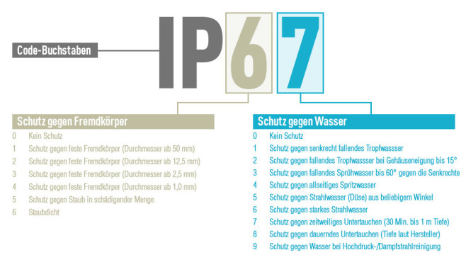 IP-Schutzklassen©COMPUTER BILD