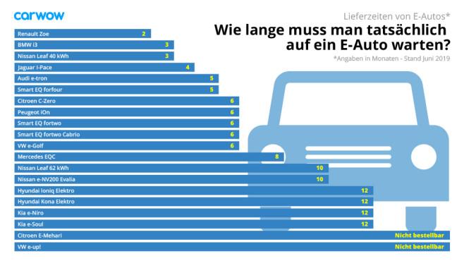 LIeferzeiten von Elektroautos – Statistik von Carwow©Carwow