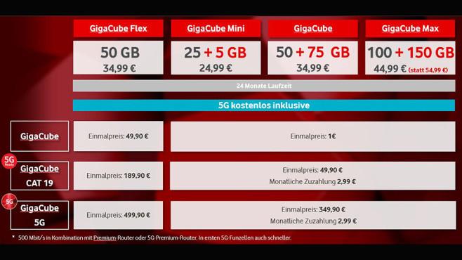 Vodafone Gigacube 5G©Vodafone
