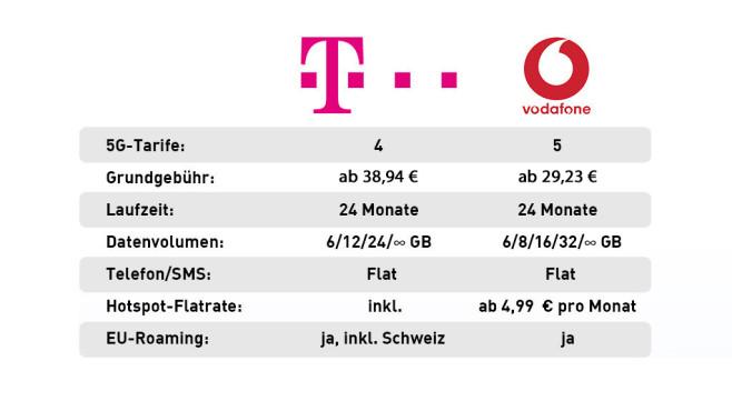 Telekom-Vodafone-Vergleich – 5G-Handytarife©Telekom, Vodafone