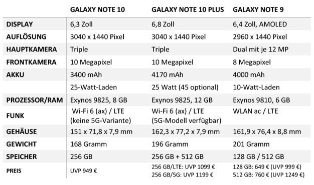 Technische Daten: Samsung Galaxy Note 10, Note 10 Plus, Note 9©COMPUTER BILD