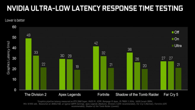 Ultra-Low Latency © Nvidia