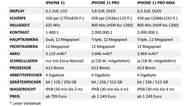 Apple iPhone 11 Vergleich©COMPUTER BILD