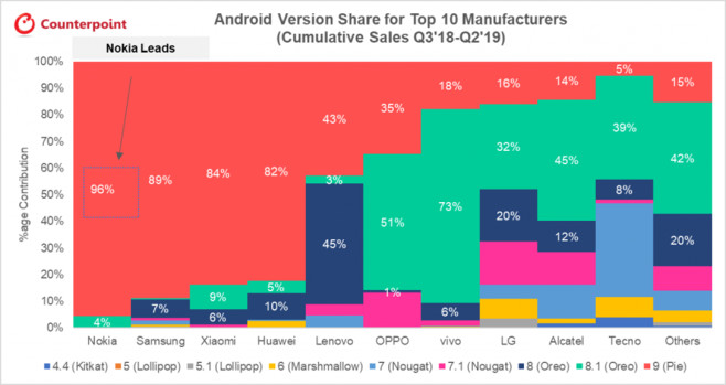 Android-Verteilung©Counterpoint Research