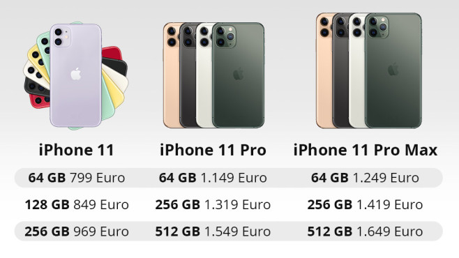 Apple iPhone 11 – UVP©Apple