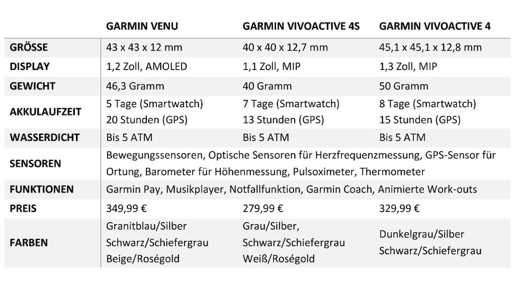 Technische Daten: Garmin Venu & Garmin Vivoactive 4
