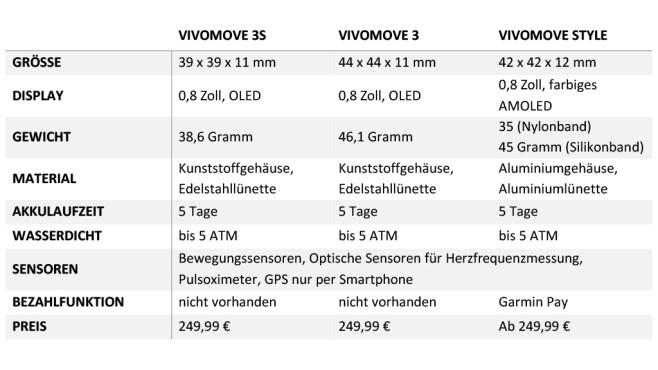 Technische Daten Garmin Vivomove 3©COMPUTER BILD