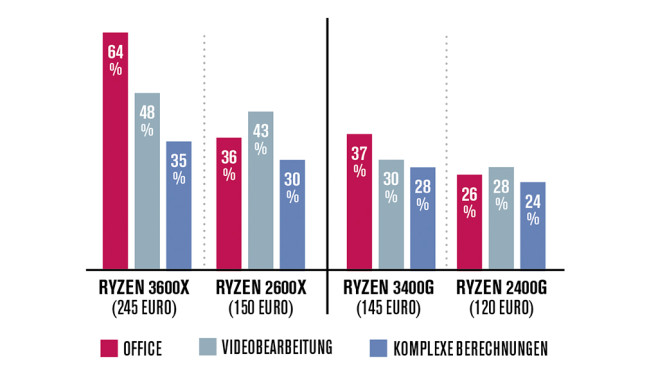 AMD Ryzen 5 2600X – Tempovergleich©COMPUTER BILD