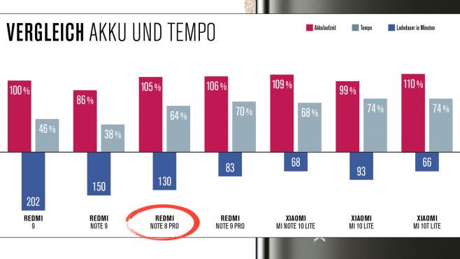 Xiaomi Redmi Vergleichstest©COMPUTER BILD