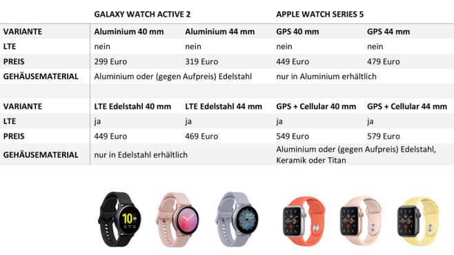 Vergleich Apple & Samsung Watch©COMPUTER BILD, Samsung, Apple