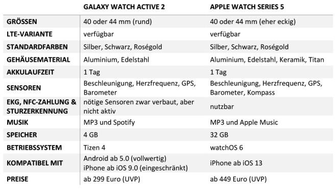 Vergleich Apple Watch - Samsung Watch©COMPUTER BILD