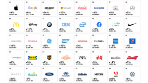Interbrand-Ranking: Logo © Interbrand