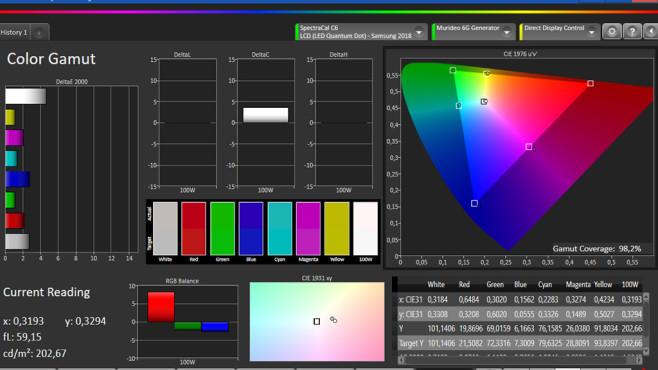 Samsung Q60R: Der günstigste QLED-Fernseher im Test Das Analyse-Tool  zeigte im Test: Im Film-Modus deckt der Samsung 98 Prozent der in Kinofilmen enthaltenen Farben ab (rechtes Diagramm), nur rot zeigt er eine Spur übersättigt. Die Farbfehler liegen ohne Kalibrierung durchweg unter 3 (ganz links), das ist richtig gut.©COMPUTER BILD