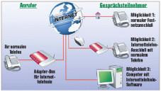 Voip Telefonieren Ubers Internet Computer Bild