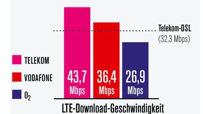 LTE-Download-Tempo im Vergleich (2018)©COMPUTER BILD