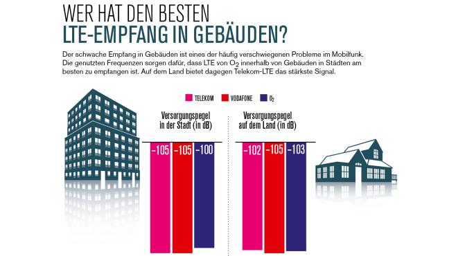 LTE-Empfang in Gebäuden: Telekom, Vodafone und O2 im Vergleich©COMPUTER BILD