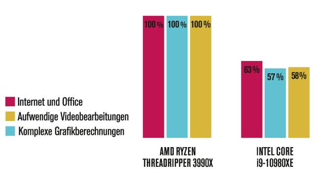 Test: AMD Ryzen Threadripper 3990X im Tempovergleich©COMPUTER BILD