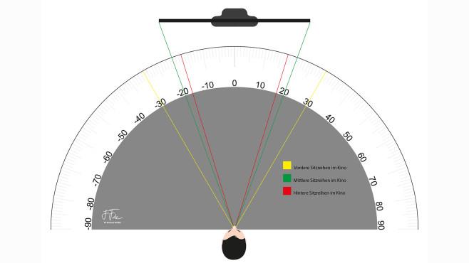 Neues Topmodell Q950TS: Samsung schafft den Rahmen ab! Der ideale Blickwinkel für Spielfilme beträgt rund 40 Grad.©ffpictures