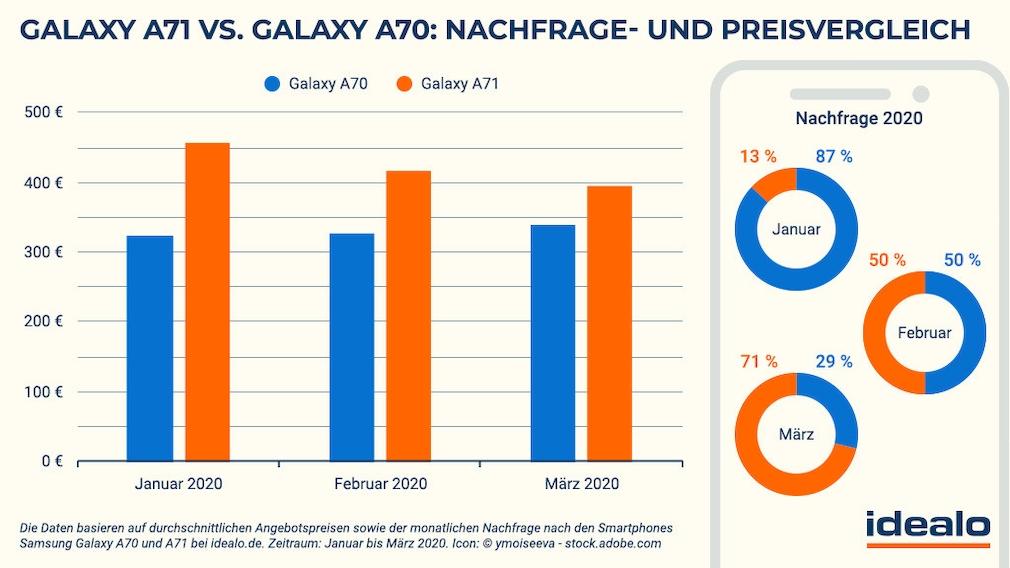 Idealo-Preisvergleich: Samsung Galaxy A71 und A70