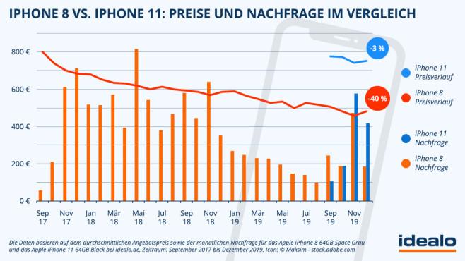 iPhone 8 und iPhone 11: Preisverlauf und Kaufinteresse©Idealo