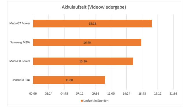 Test-Ergebnisse im Akkulauf©COMPUTER BILD