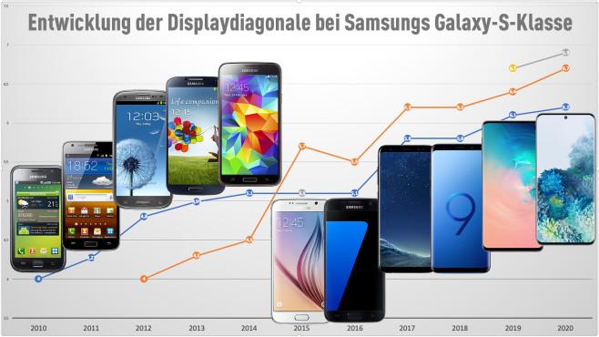 Grafik: Entwicklung der Displaydiagonale Samsung Galaxy-S-Klasse©Samsung, COMPUTER BILD / Michael Huch