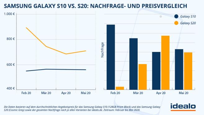 Grafik zum Preisverlauf auf Idealo: Samsung Galaxy S10 und S20©idealo