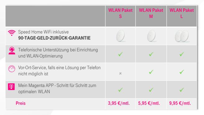 Telekom WLAN Paket S, M und L©Deutsche Telekom