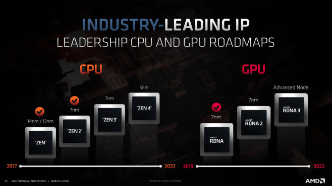 AMD Roadmap©Advanced Micro Devices