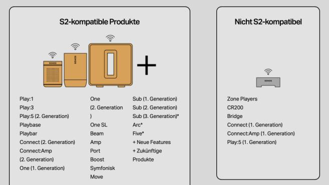 Sonos: Übersicht der S1- und S2-Geräte©Sonos