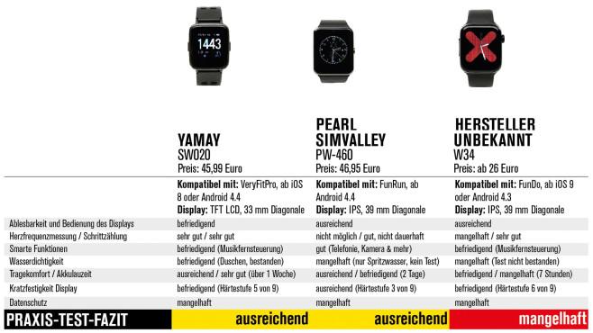 Praxistest Apple Watch Klone©COMPUTER BILD