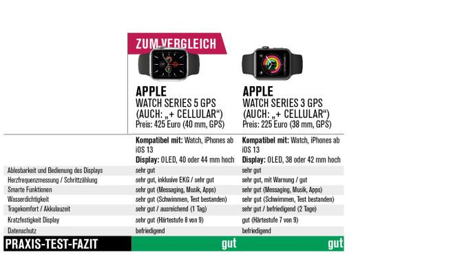 Zum Vergleich: Die Apple Watch im Praxistest©COMPUTER BILD