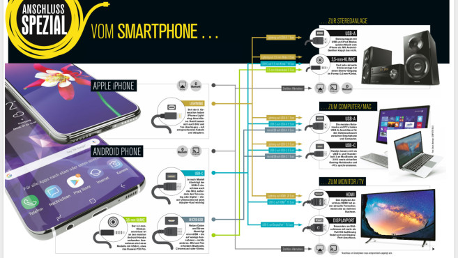 Anschlussmöglichkeiten beim Smartphone©COMPUTERBILD