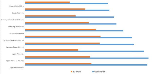 Übersicht der Benchmark Ergebnisse©COMPUTER BILD
