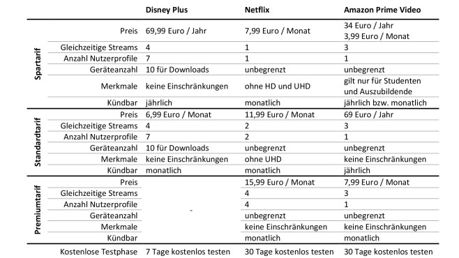 Preisvergleich Netflix, Amazon Prime Video, Disney Plus © COMPUTER BILD